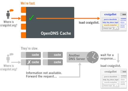How OpenDNS DNS Caching Works