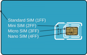 Standard, Mini, Micro and Nano SIM